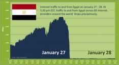 Waarom een Egyptische ISP nog steeds online is