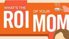 Wat is de ROI van je moeder? [Infographic]