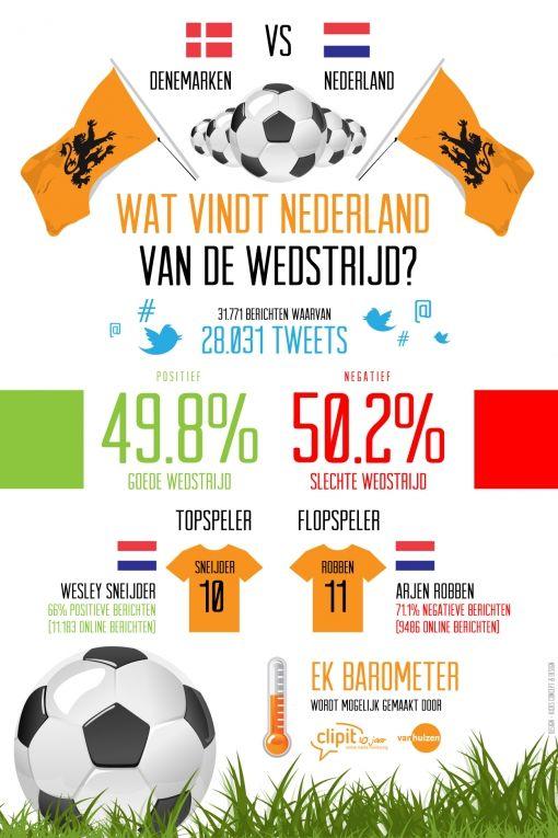 Wat vindt Nederland van de wedstrijd