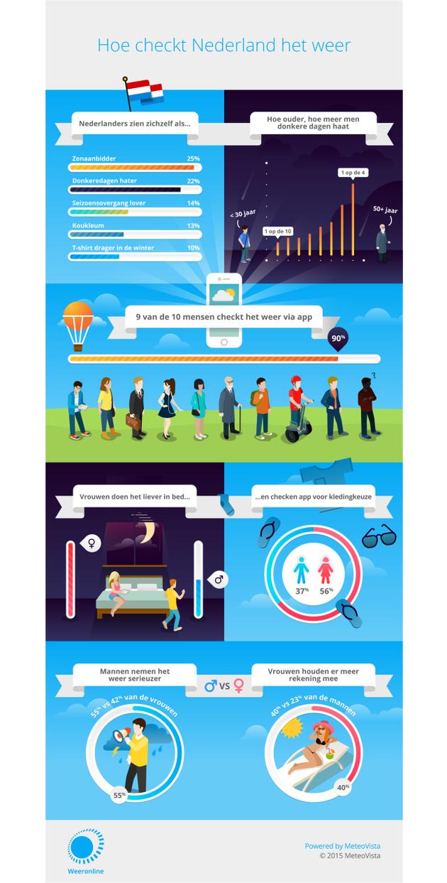 WeerOnline_Infographic_HiRes-e1448974231439