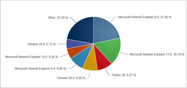 wereldwijd browser gebruik