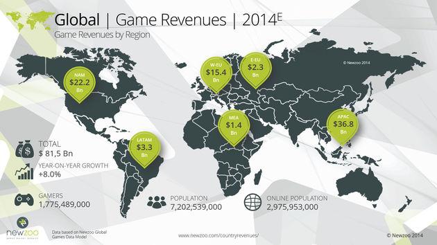 Wereldwijd geven we $81.5 miljard uit aan games in 2014