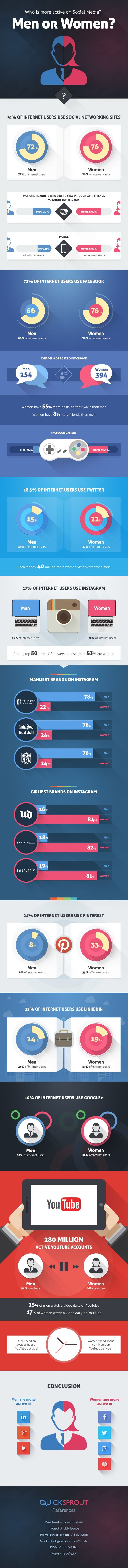 Who_is_more_active_on_SocialMedia