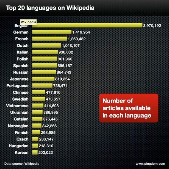 Wikipedia is beschikbaar in meer talen dan dat er landen zijn
