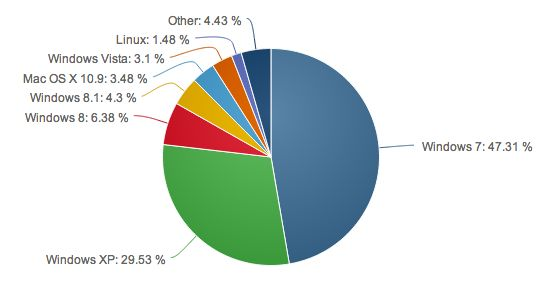 Windows XP heeft nog een marktaandeel van 29,5%