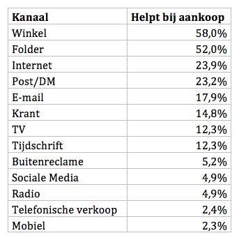 Winkel belangrijkste oriëntatiebron voor Nederlandse consument?