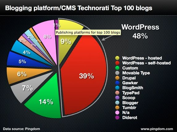 WordPress domineert de weblog top 100