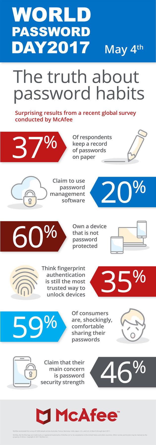 world-password-day-2017