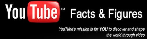 YouTube facts & figures [Infographic]