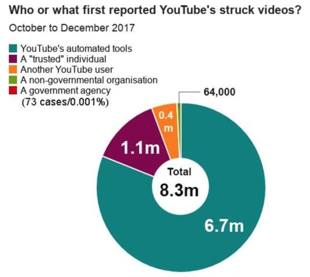 youtube-video-verwijderd