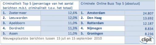 Zoetermeer online meest criminele stad