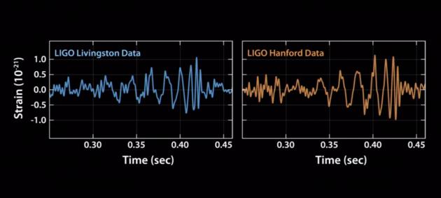 zwaartekrachtsgolven-ligo