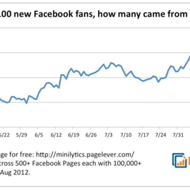 1 op de vijf nieuwe Facebook fans komt vanaf mobiel; een groei van 280%