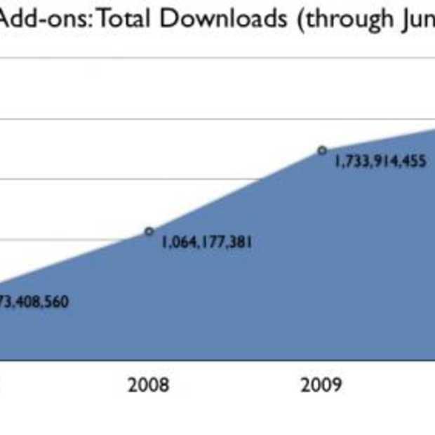 2 miljard Firefox add-ons gedownload