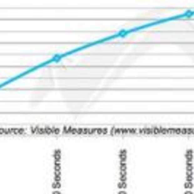 20% klikt bij online videos na 10 seconden alweer weg