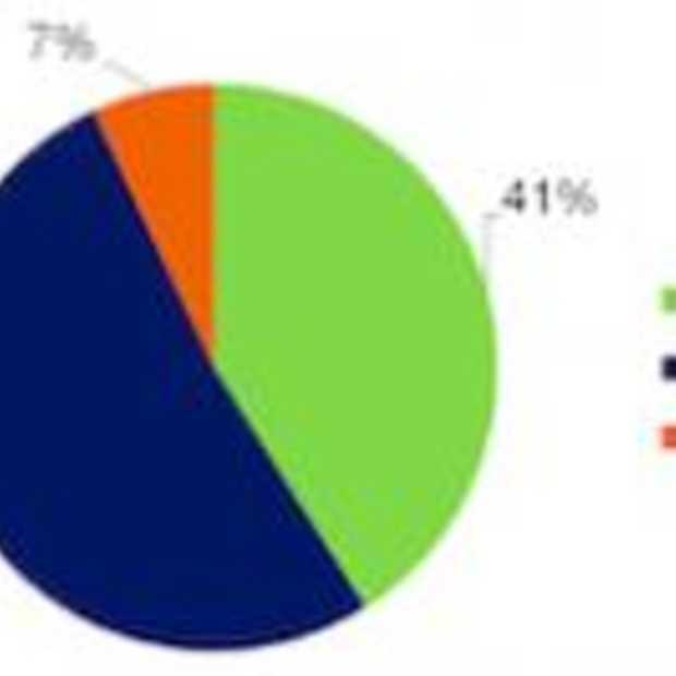50% van de bedrijven die starten met Social Media hebben geen strategie