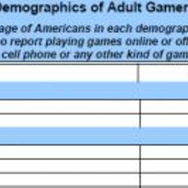 53% Amerikaanse volwassenen speelt games