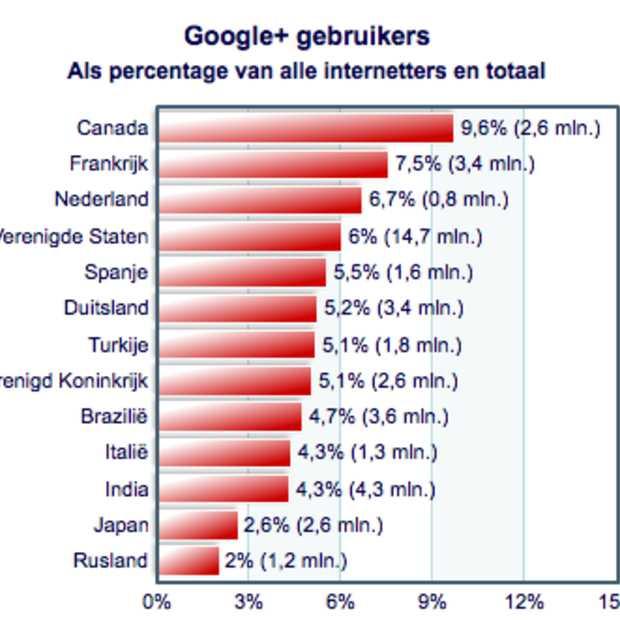 6,7% Nederlandse bevolking actief op Google+