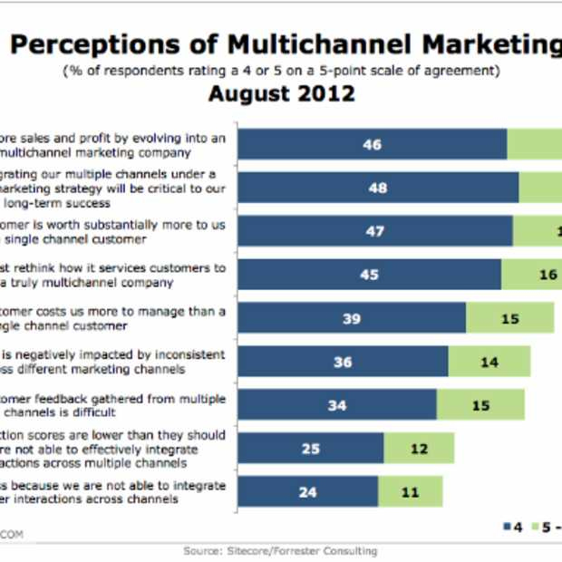 87% van de marketeers gelooft in succes met multichannel marketing