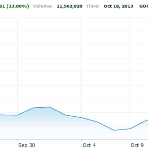 Aandeel Google voor het eerst boven $1000