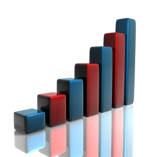 Aantal mobiele kopers groeit met 73% naar 1,7 miljoen