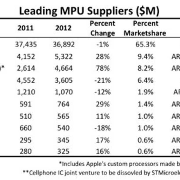 AMD niet langer de op één na grootste op de processormarkt