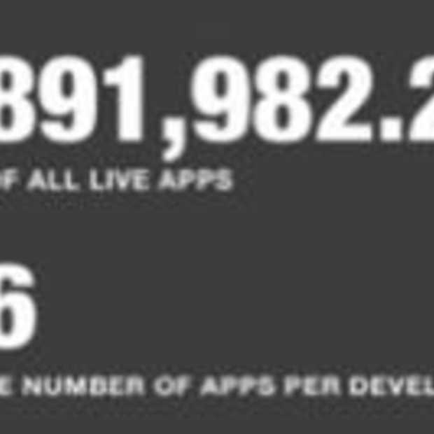 App Store richting de 500.000 apps [Infographic]
