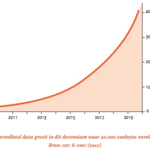 Big Data van hype naar praktijk