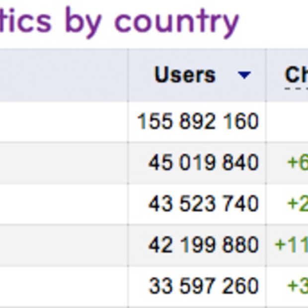 Brazilië binnenkort het op één na grootste Facebook land
