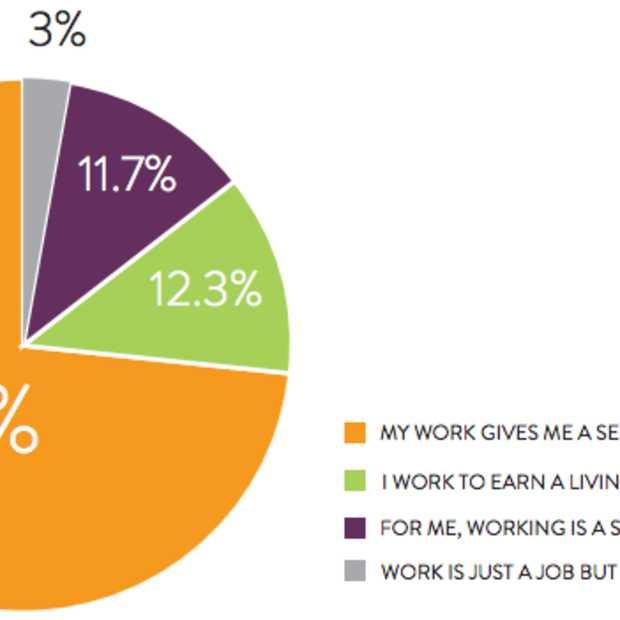 Carrière & Motivatie onderzoek: 'Wat willen creatieve, marketing en digitale talenten?'