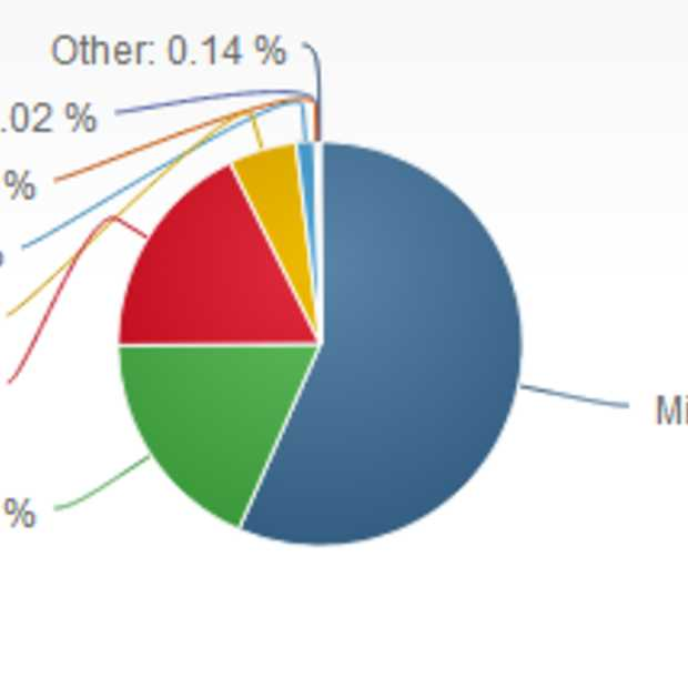 Chrome en Firefox bijna even groot.