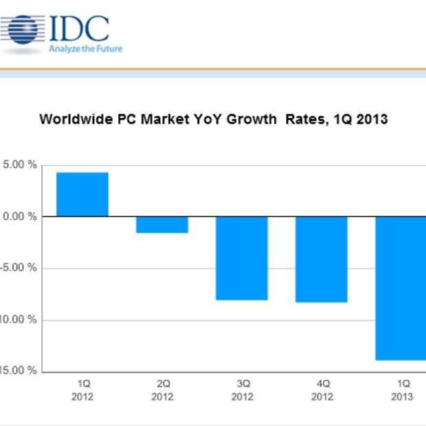 Cijfers IDC: De pc-industrie implodeert