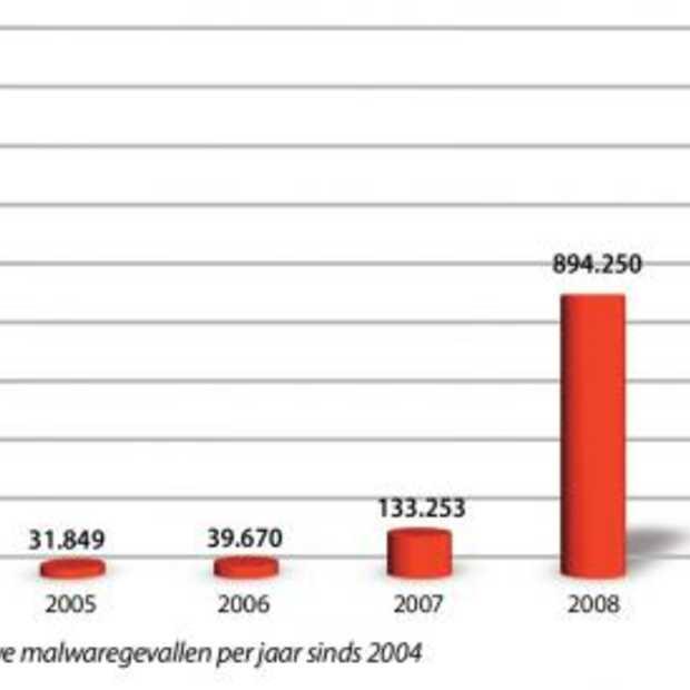 Cybercriminelen waren vorig jaar veel actiever