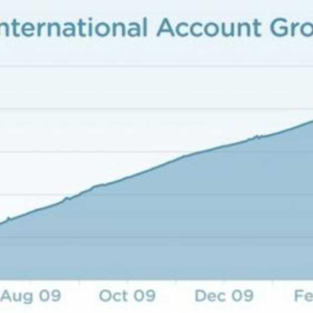 DC7: feiten over de internationale groei van Twitter