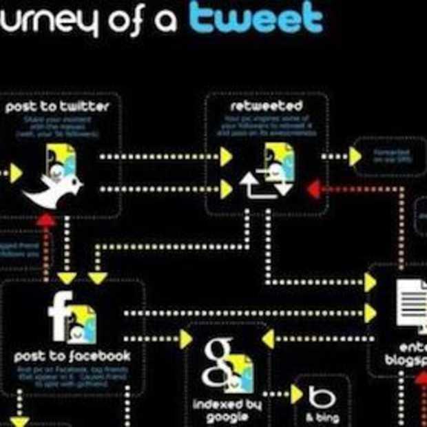 De 16 'coolste' Twitter Infographics