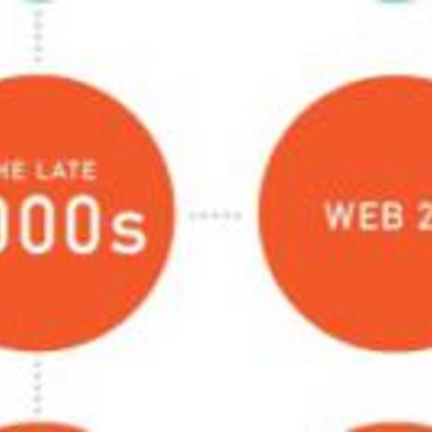 De Evolutie van het webdesign [Infographic]