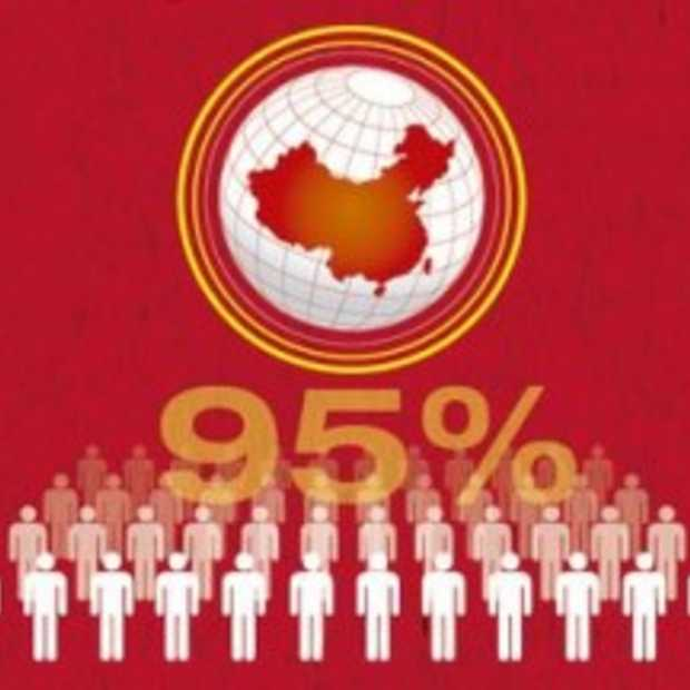 De groei van social media in China [Infographic]