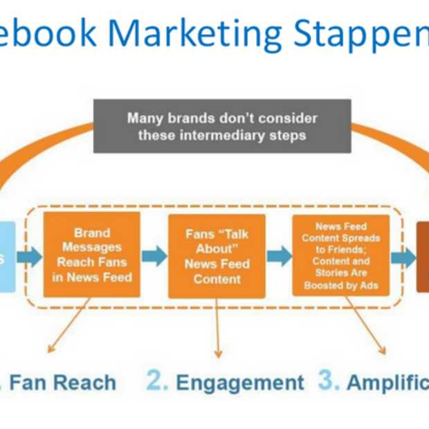 De ROI van Facebook Marketing