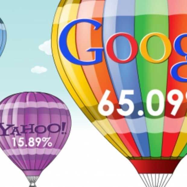 De top 3 zoekmachines in de VS [Infographic]
