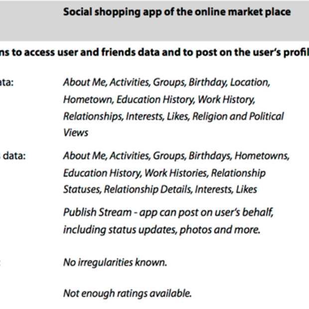 Deze Shopping Apps vragen de meeste persoonlijke gegevens op bij Facebook