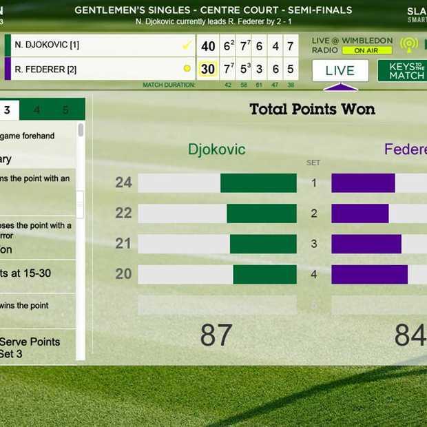 Eem verbeterde Wimbledon-ervaring met nieuwe IBM technologie
