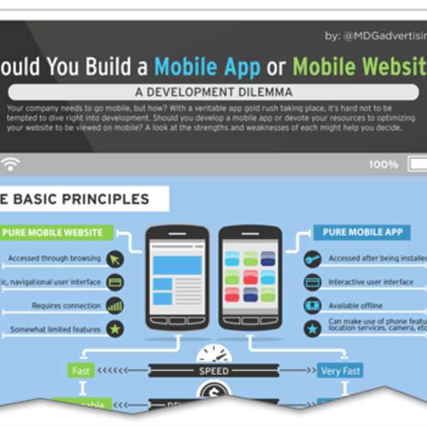 Een mobiele applicatie of een mobiele website? [Infographic]