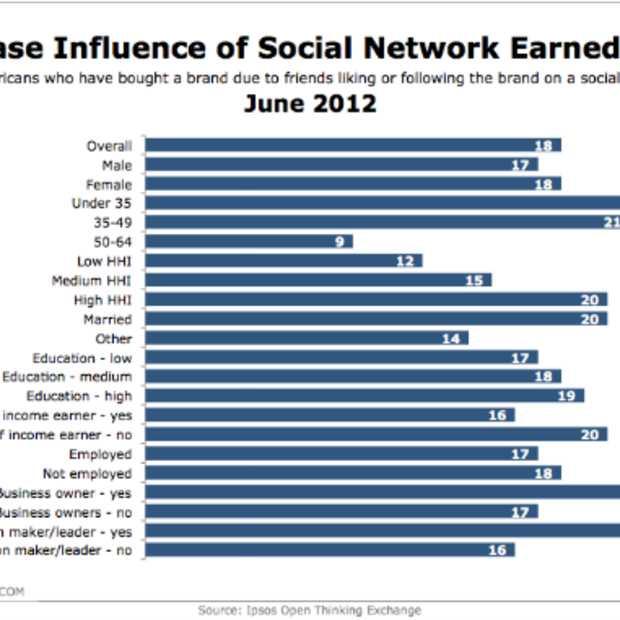 Eén op vijf consumenten volgt keuzes van vrienden op sociale netwerken