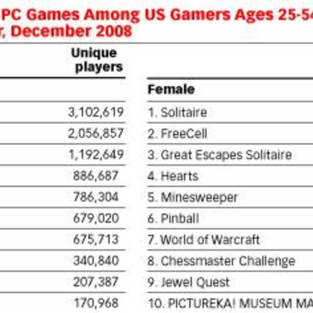 eMarketer: Steeds meer vrouwen gamen