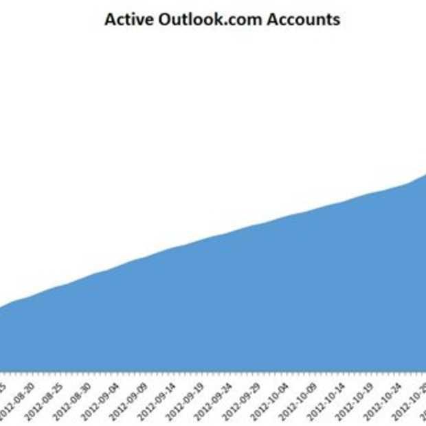 Er zijn al meer dan 25 miljoen actieve Outlook.com gebruikers