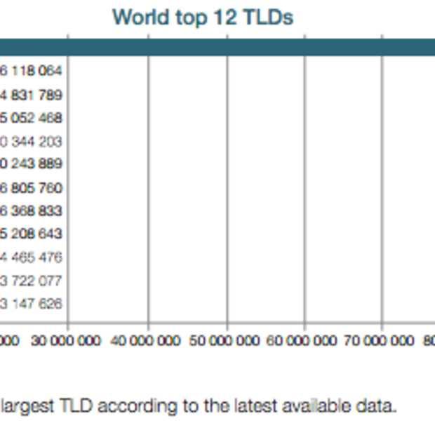 Er zijn nog 10 TLD's die groter zijn dan het .eu domein