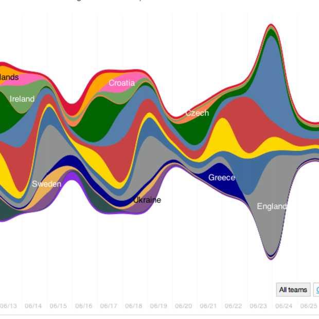 #euro2012: Twitter meet populariteit deelnemende landen
