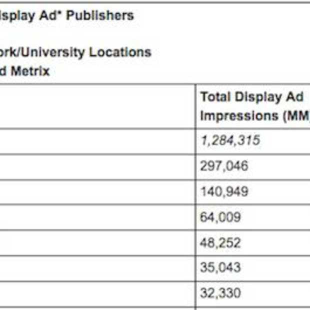 Facebook laat concurrentie display advertising ver achter zich