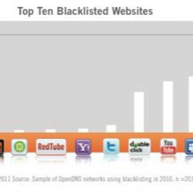 Facebook ook de meest geblokkeerde website