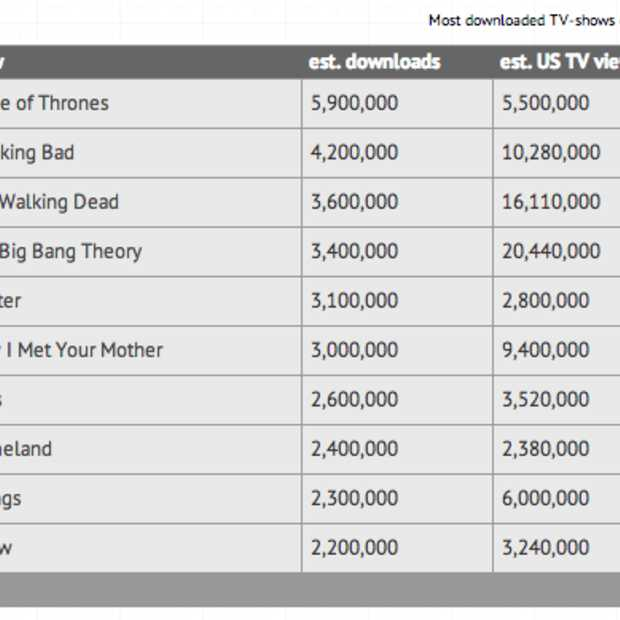 Game of Thrones in 2013 weer de meest illegaal gedownloade serie